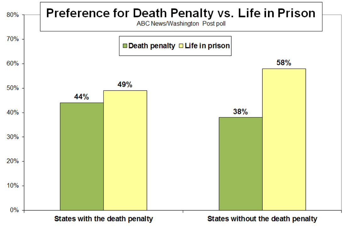 death penalty vs life in prison essay Death penalty vs life in prison without parole: meta's view from a cost perspective.